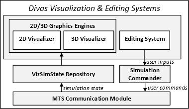 diva-visualization